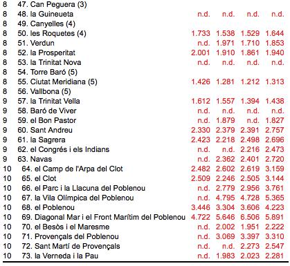 evolution prix immobilier barcelone zone par zone 2013 2016