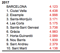 prix immobilier barcelone 2017